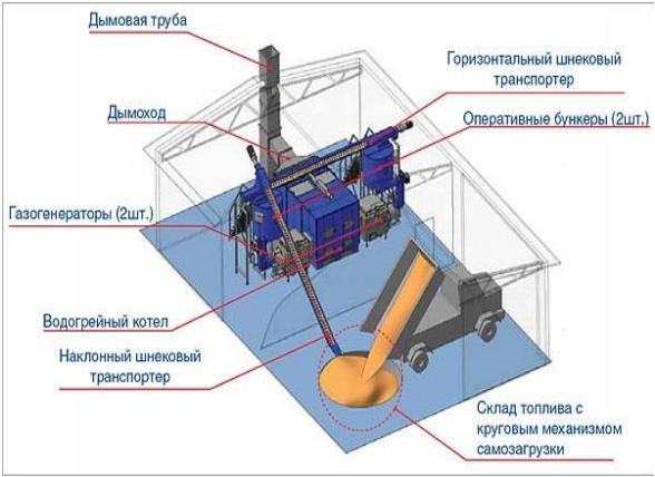 Примеры компоновки некоторых котельных и их оборудования