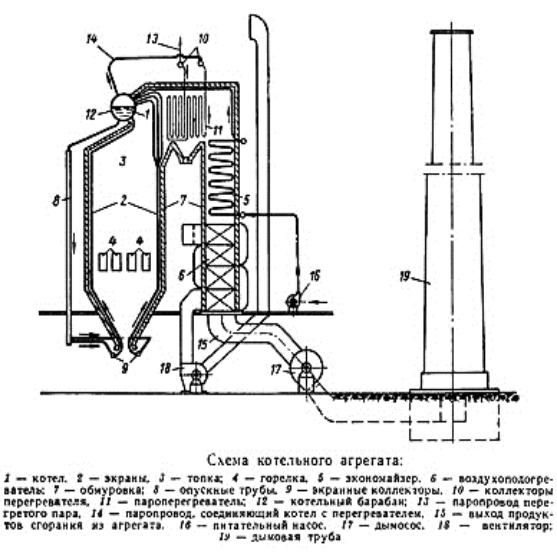 Схема котельного агрегата