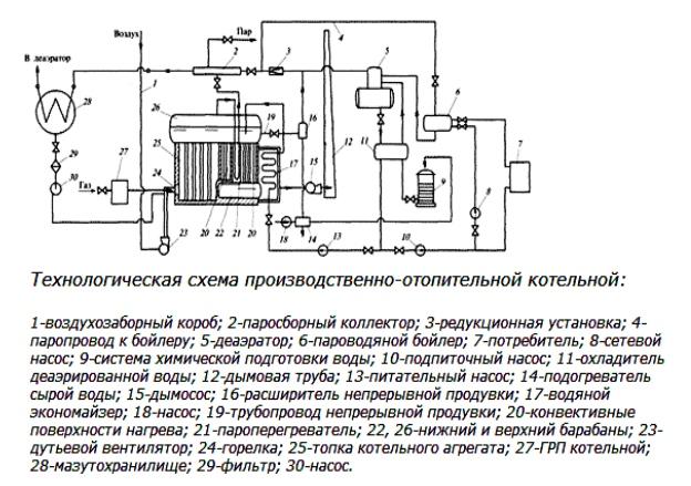 Технологическая схема производственно-отопительной котельной
