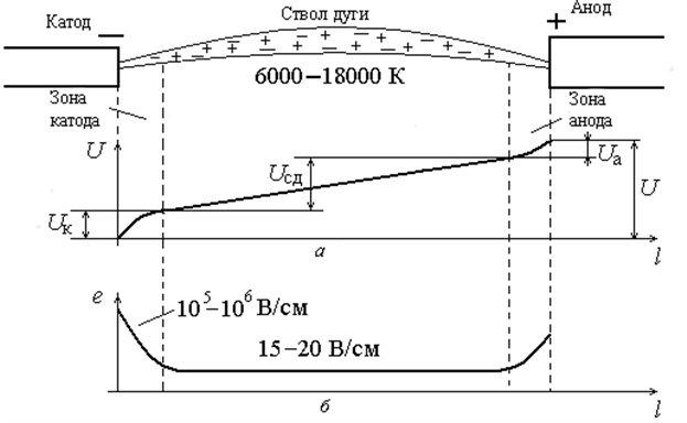 Расположение в стационарной дуге постоянного тока напряжения U(a) и напряженности Е(б).