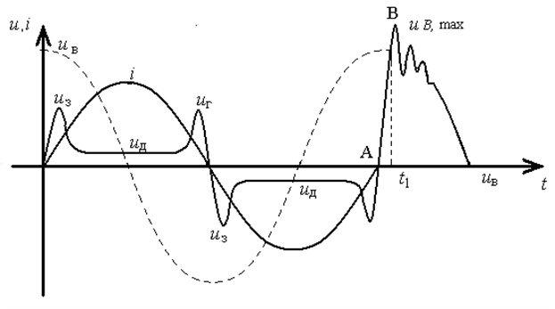 Изменение тока и напряжения при гашении дуги переменного тока в цепи с индуктивной нагрузкой