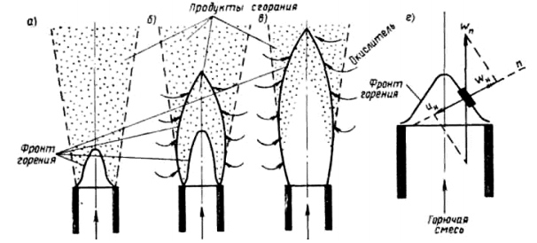 Структура фронта горения факелов
