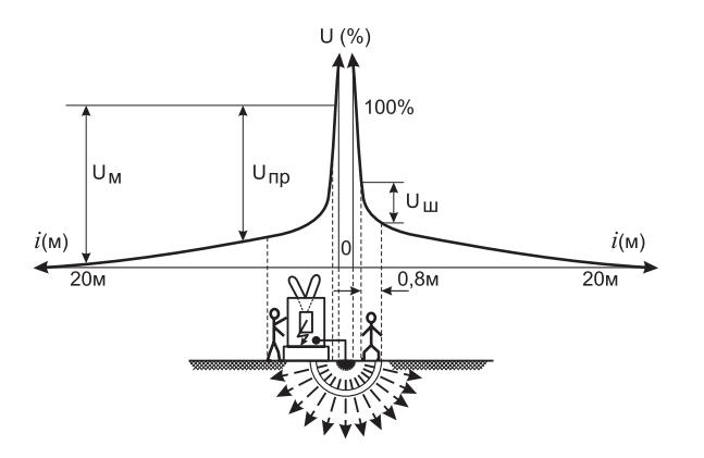 Глухозаземленная нейтраль принцип действия устройство схемы