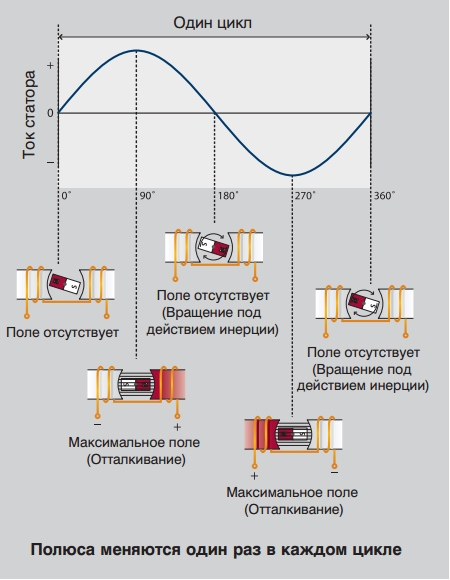 смена полюсов в однофазном двигателе