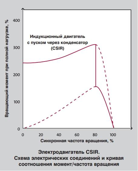соотношение момент/частота вращения однофазного электродвигателя CSIR