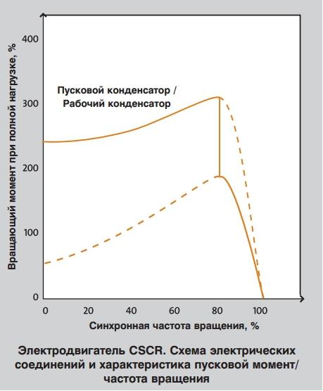 характеристика пусковой момент/частота вращения однофазного электродвигателя