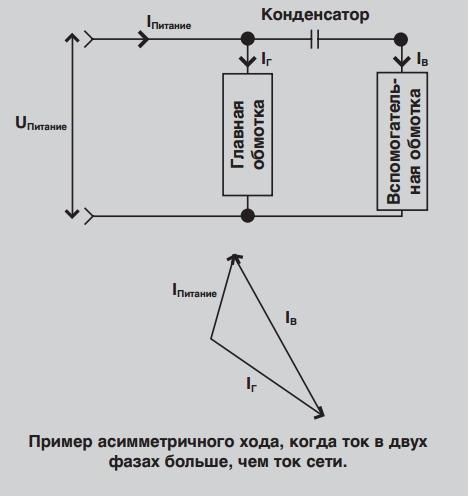 Пример асимметричного хода, когда ток в двух фазах больше, чем ток сети