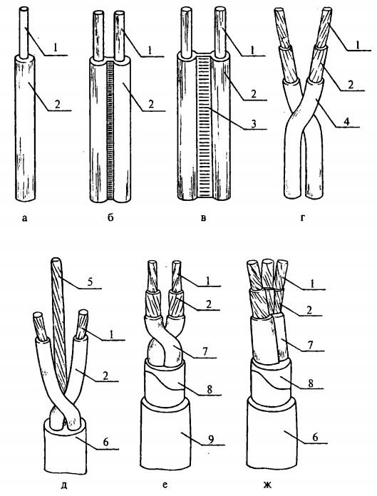 Конструкции проводов