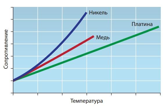 Изменение сопротивления в зависимости от температуры для широко используемых материалов первичных преобразователей