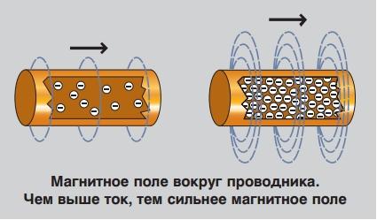 магнитное поле вокруг проводника