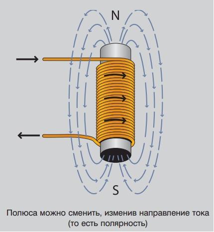 магнитное поле вокруг катушки
