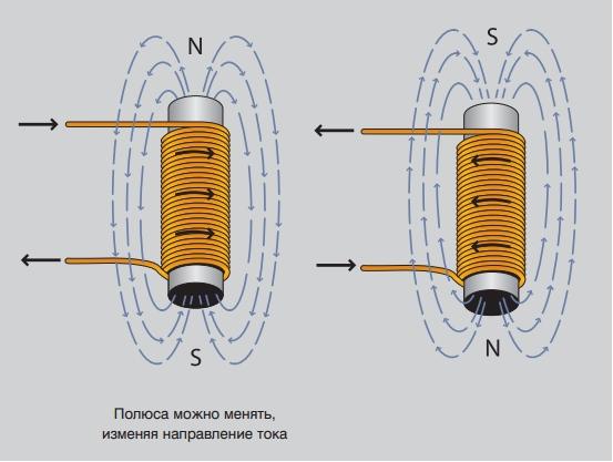 смена полюсов магнита при изменении направления тока
