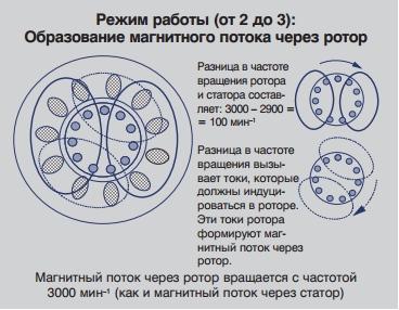 магнитный поток через ротор