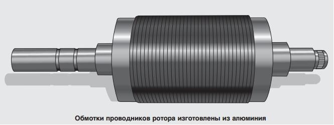 Обмотки проводников ротора