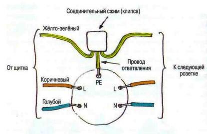 схема установки зазмеления розеток