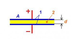 Конденсатор. Устройство равным образом альтернат образ действий конденсатора.